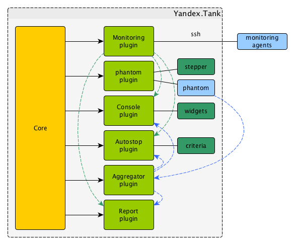 Modules — Yandex Tank 1 11 2 documentation