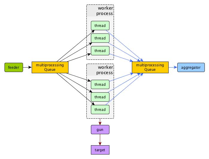 Modules — Yandex Tank 1 11 2 documentation
